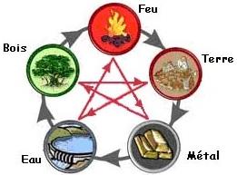 ateliers découverte : cours de feng shui